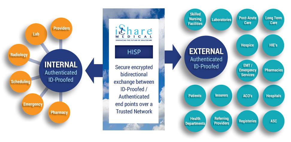 HISP-Chart5-iShare